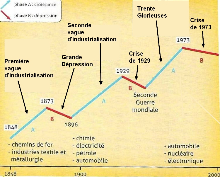 ubiwiki - La croissance et ses phases depuis 1850